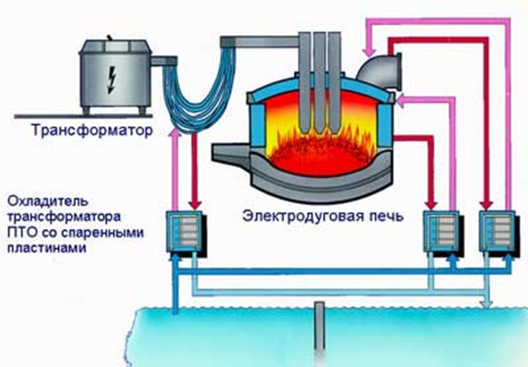 Производство стали в дуговых печах