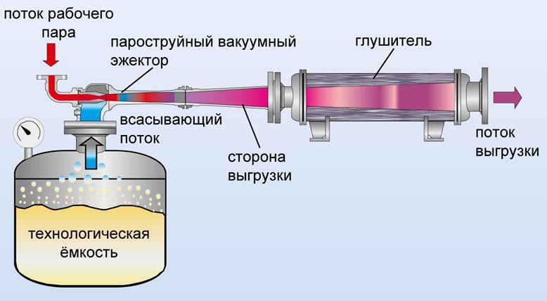 Пароструйный вакуумный насос